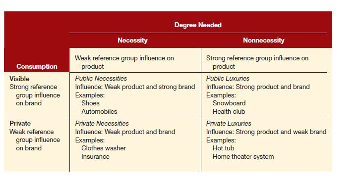 ویژگی های دو موقعیت مصرف و انتخاب محصول یا برند(رفتار مصرف کننده)
