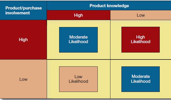 سطح احتمال جستجوی اطلاعات از رهبران عقیده تاثیر گذار بر رفتار مصرف کننده