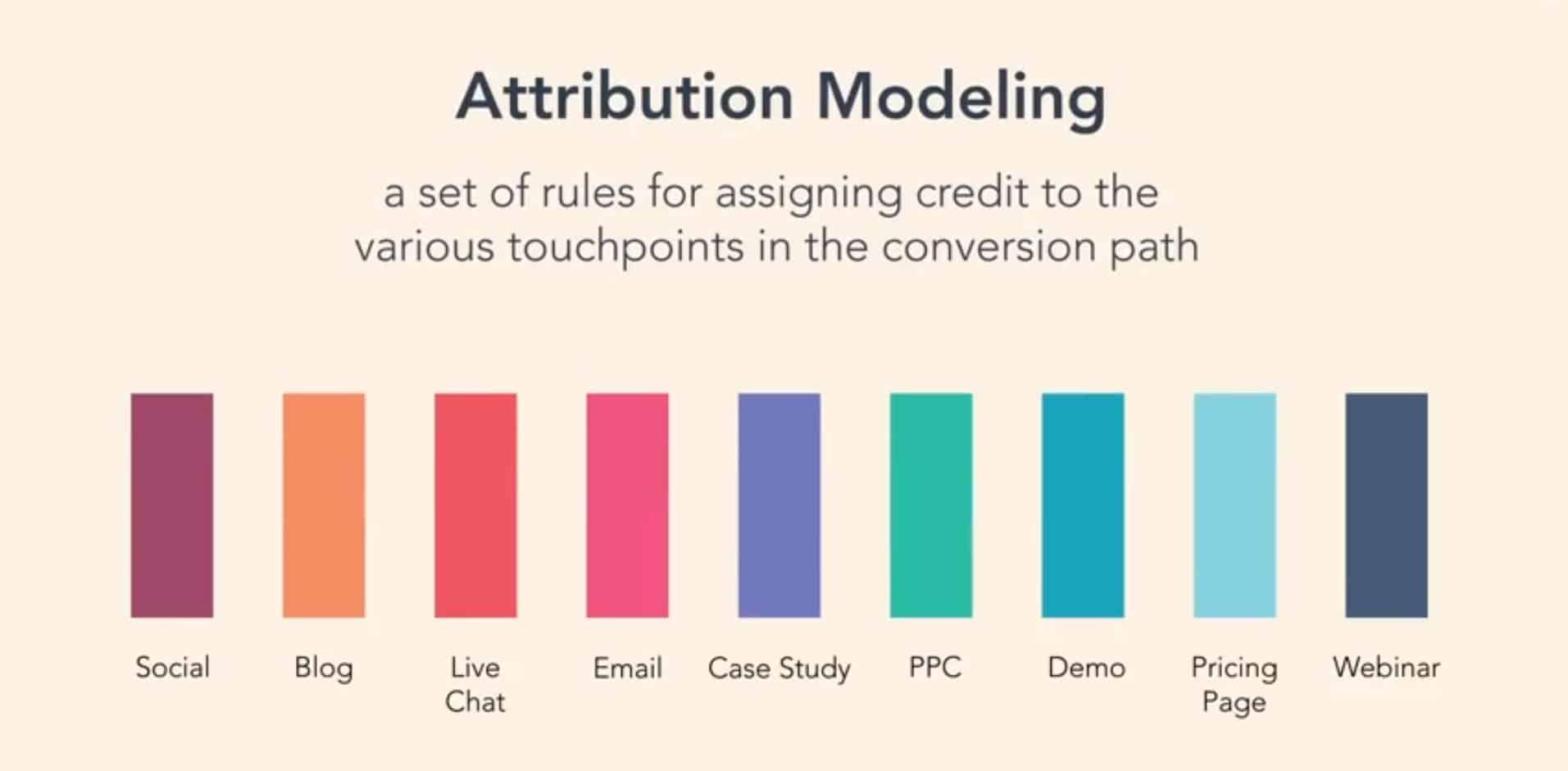مدل تخصیص در دیجیتال مارکتینگ چیست
