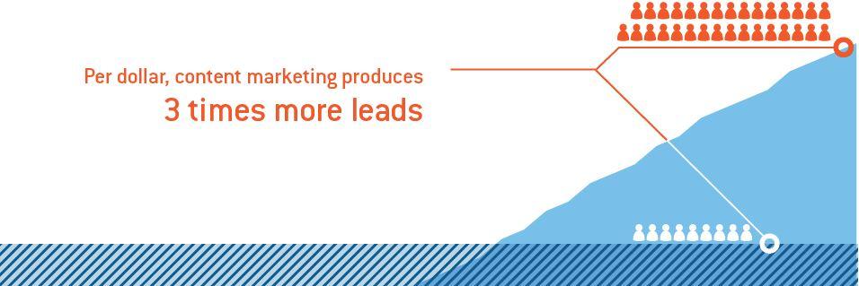 بازاریابی محتوای