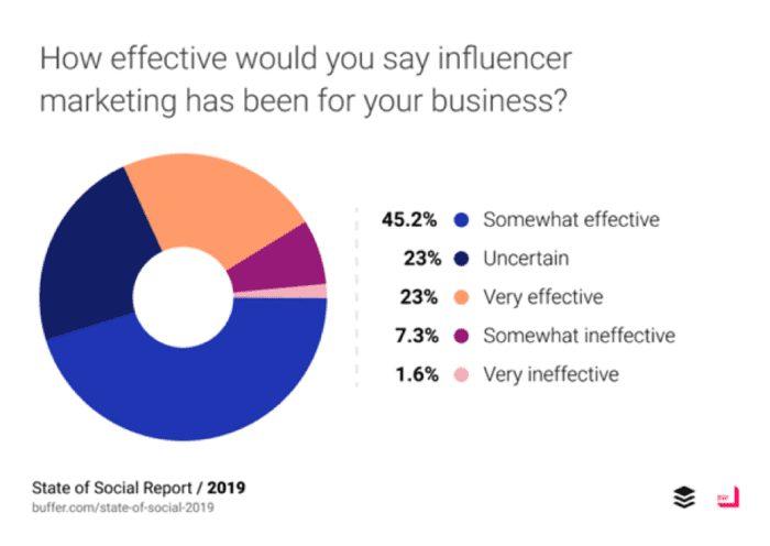 ROI(نرخ بازگشت سرمایه) بازاریابی شبکه های اجتماعی