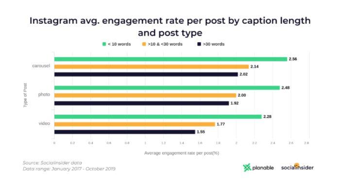 بازاریابی در شبکه های اجتماعی با عملکرد بالاتر(اینستاگرام، فیسبوک و توییتر)