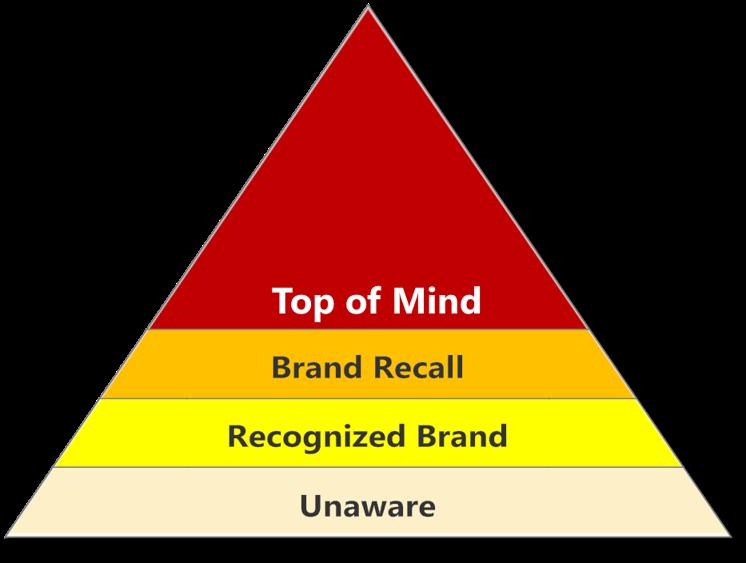 اهداف تبلیغات در مدیریت تبلیغات