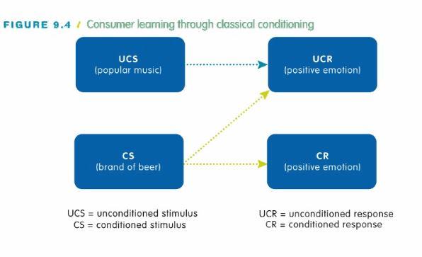 یادگیری مصرف کننده از طریق شرطی شدن کلاسیک