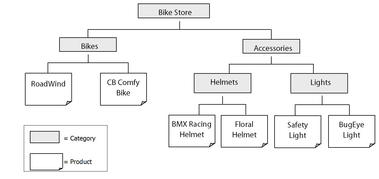 ساختار رده ی محصول