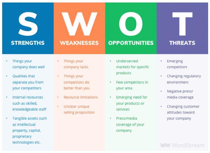 استراتژی بازاریابی استارتاپ