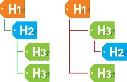 آیا عدم استفاده از تگ H2 به سئو صدمه می زند؟
