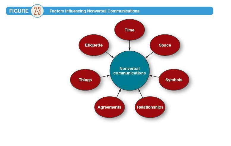تاثیر فرهنگ بر رفتار مصرف کننده